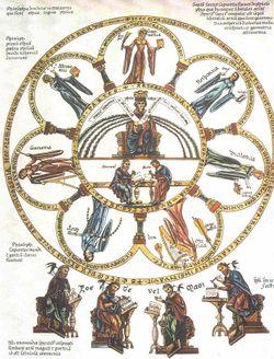 grammar, logic, rhetoric, arithmetic, astronomy, music, geometry--Picture from the Hortus deliciarum of Herrad von Landsberg (12th century)